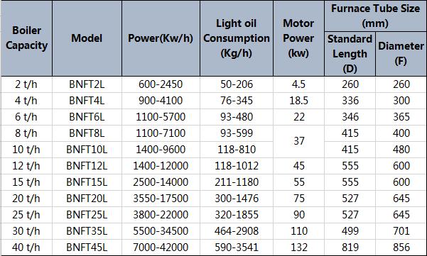 Tabel Split Type Light Oil Burner